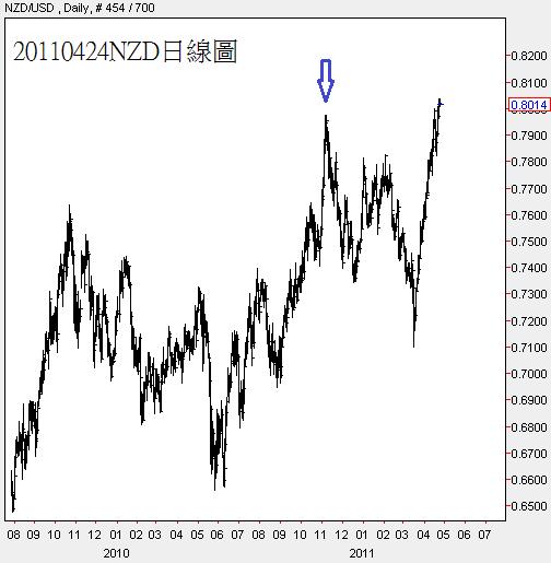 20110424NZD日線圖