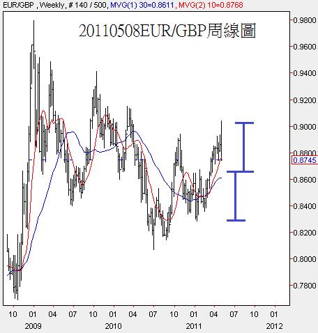 20110508EUR對GBP周線圖