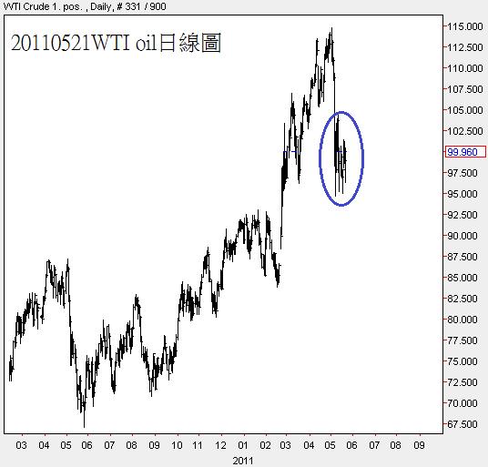 20110521WTI oil日線圖