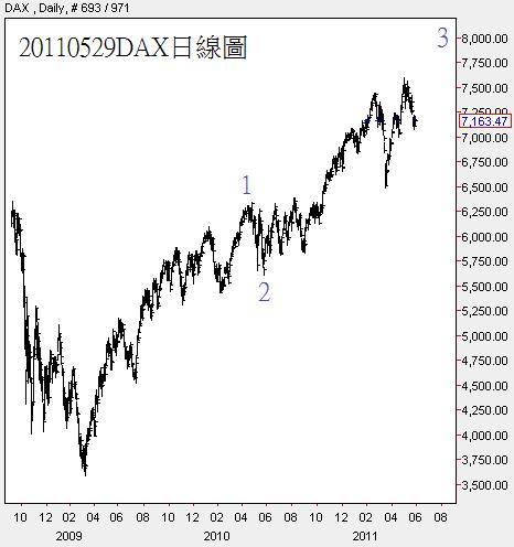 20110529DAX日線圖