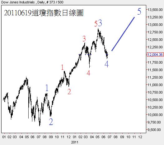 20110619道瓊指數日線圖