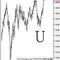 20101003AUD對NZD周線圖