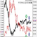 20101003WTI和CAD日線圖