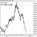 20101003美元指數日線圖