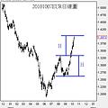 20101007EUR日線圖