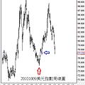 20101009美元指數周線圖