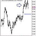 20101016Brent Oil 4hours