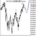 20101016道瓊指數2hours