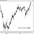 20101016AUD日線圖