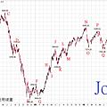 20101021台股周線圖