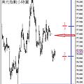 20101025美元指數小時圖