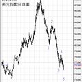 20101106美元指數日線圖