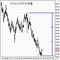 20101113JPY日線圖