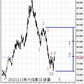 20101113美元指數日線圖