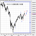 20101113道瓊指數日線圖