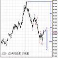20101120美元指數日線圖II