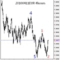 20100411EUR 4hours