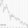 2009美元指數日線圖