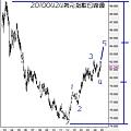 20100424美元指數日線圖