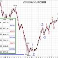 20100424台股日線圖