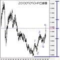 20100505CHF日線圖