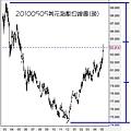 20100505美元指數日線圖(晚)