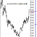 20100509美元指數日線圖