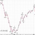 20100511台股週線圖