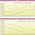 20100511USD對TWD盤中匯率