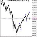 20100523道瓊指數日線圖