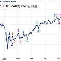 20100101ZAR對TWD日線圖