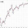 20100206台股日線圖