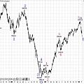 20100206台股日線圖1
