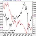 20100318美元指數與道瓊指數週線圖