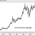20091008Gold週線圖