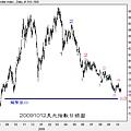20091012美元指數日線圖