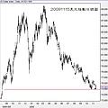 20091115美元指數日線圖