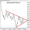 20091128CAD 8hours