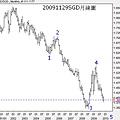 20091129SGD月線圖