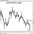 20091205JPY日線圖