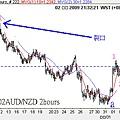 20090402AUD對NZD 2hours