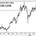 20090402美元指數日線圖
