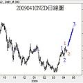 20090410NZD日線圖