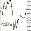 20090413AUD周線圖