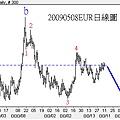 20090508EUR日線圖