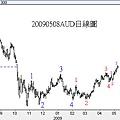 20090508AUD日線圖