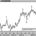 20090508JPY日線圖