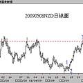 20090508NZD日線圖