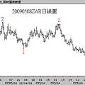 20090508ZAR日線圖