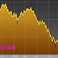 20090508台股日線圖